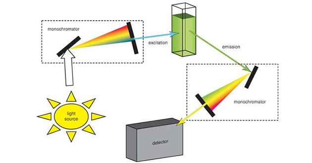 water-research-Fluorescence-spectroscopy