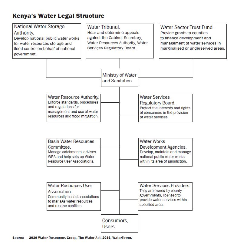 Kenya's Water Legal Structure